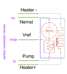 Waltech :: Wide Band Oxygen Sensor Report